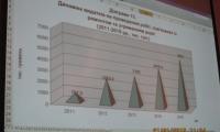 Бюджет Нововолинська за І півріччя 2018 року виконано більш як на 102 відсотка